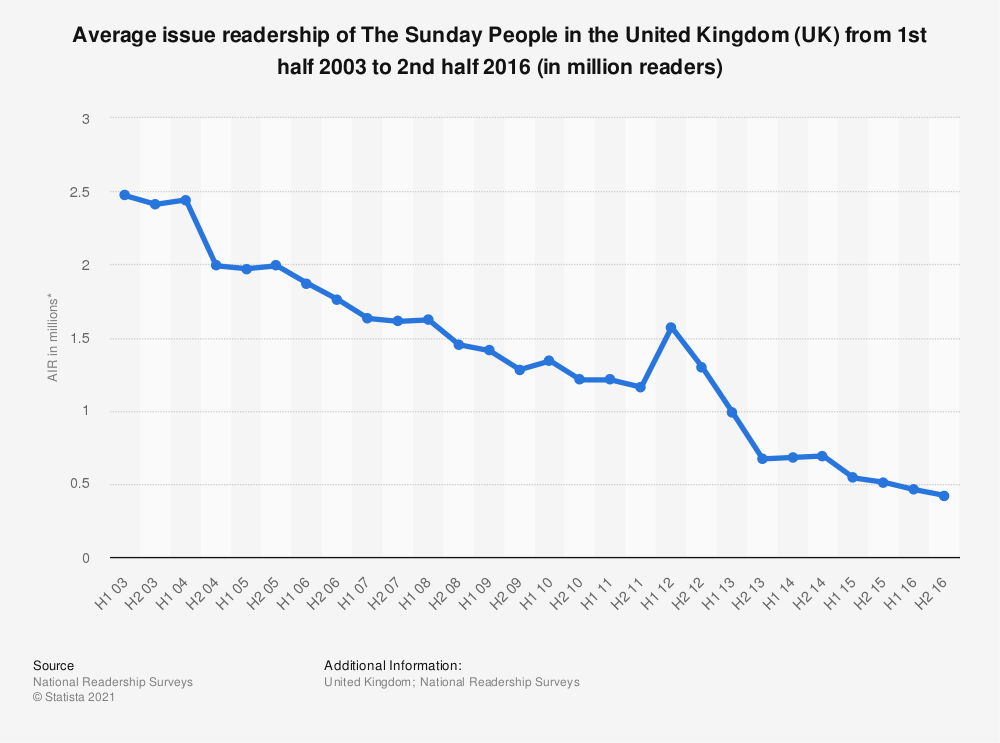 Statistic: Average issue readership of The Sunday People in the United Kingdom (UK) from 1st half 2003 to 2nd half 2016 (in million readers) | Statista