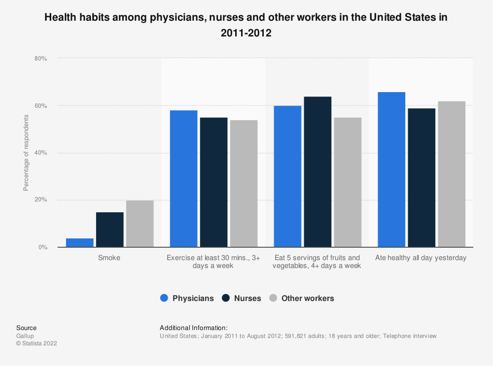 Statistic: Health habits among physicians, nurses and other workers in the United States in 2011-2012 | Statista