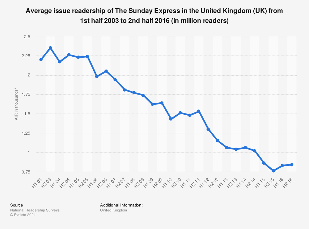 Statistic: Average issue readership of The Sunday Express in the United Kingdom (UK) from 1st half 2003 to 2nd half 2016 (in million readers) | Statista