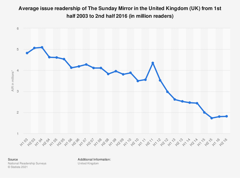 Statistic: Average issue readership of The Sunday Mirror in the United Kingdom (UK) from 1st half 2003 to 2nd half 2016 (in million readers) | Statista