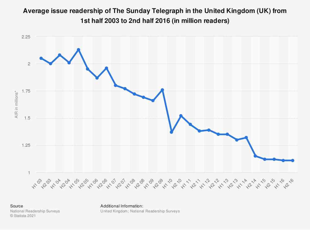 Statistic: Average issue readership of The Sunday Telegraph in the United Kingdom (UK) from 1st half 2003 to 2nd half 2016 (in million readers) | Statista