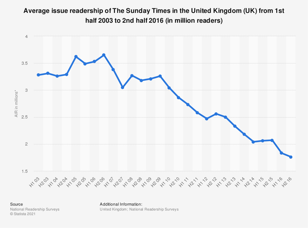 Statistic: Average issue readership of The Sunday Times in the United Kingdom (UK) from 1st half 2003 to 2nd half 2016 (in million readers) | Statista