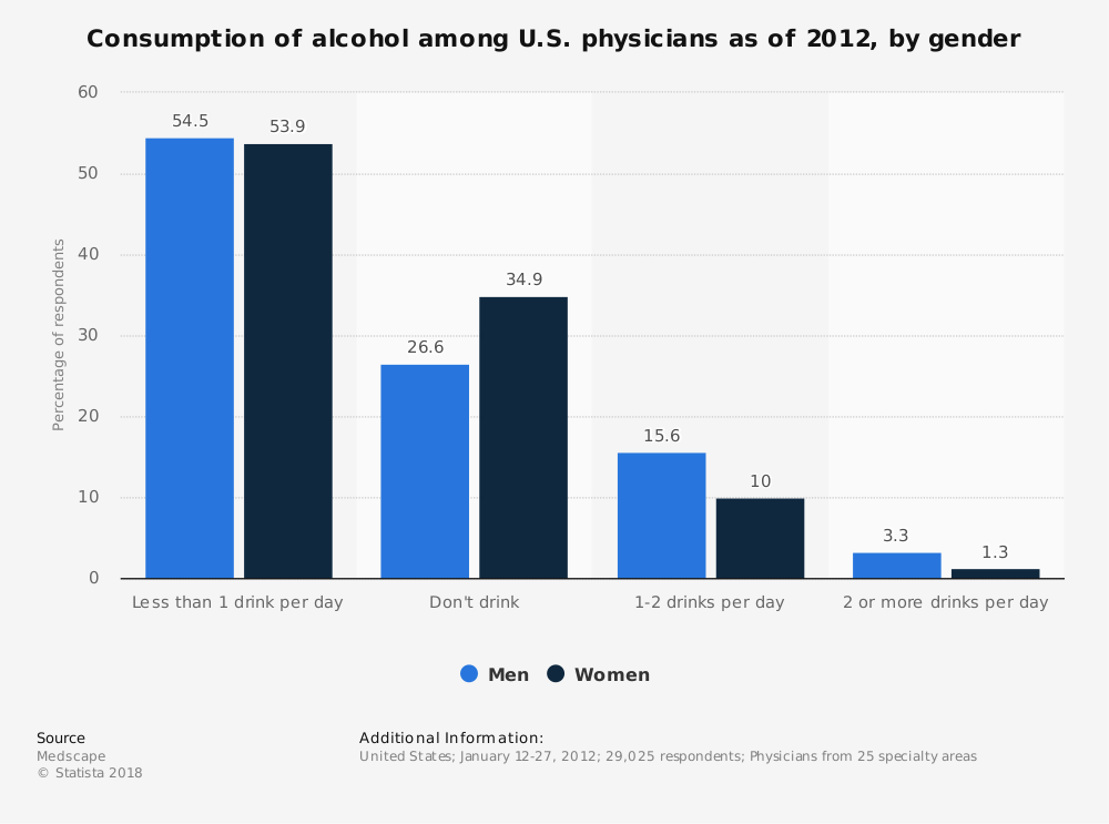 Statistic: Consumption of alcohol among U.S. physicians as of 2012, by gender | Statista