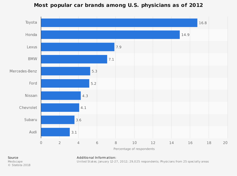 Statistic: Most popular car brands among U.S. physicians as of 2012 | Statista