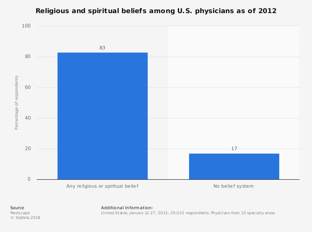 Statistic: Religious and spiritual beliefs among U.S. physicians as of 2012 | Statista