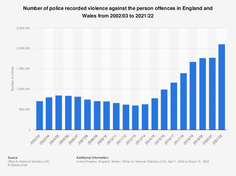 Statistic: Number of police recorded violence against the person offences in England and Wales from 2002/03 to 2020/21   Statista