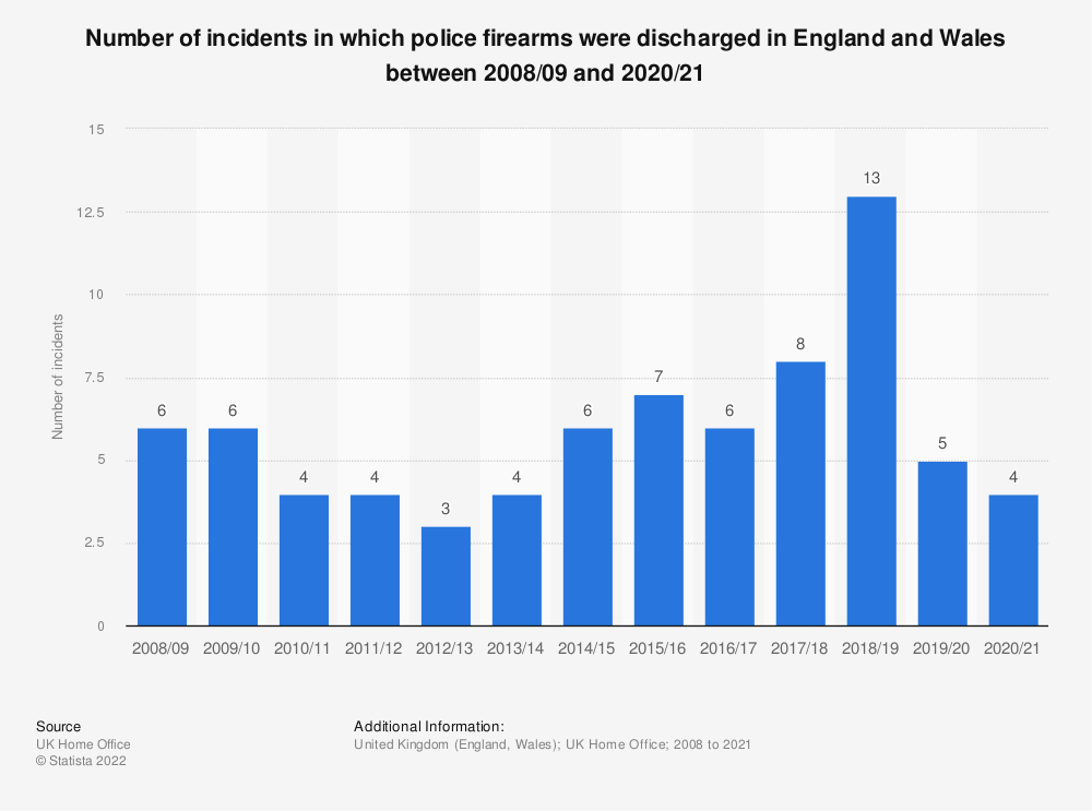 Statistic: Number of incidents in which police firearms were discharged in England and Wales between 2008/09 and 2018/19   Statista