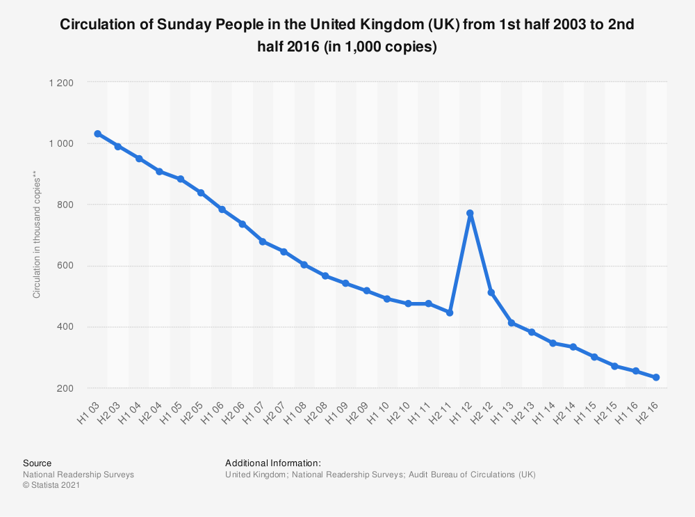 Statistic: Circulation of Sunday People in the United Kingdom (UK) from 1st half 2003 to 2nd half 2016 (in 1,000 copies) | Statista