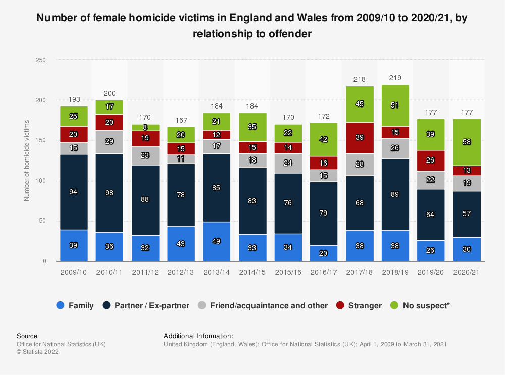 Statistic: Female victims of homicide in England and Wales in 2015/2016, by relationship to offender | Statista