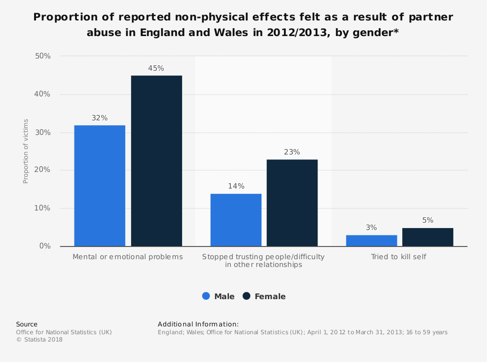 Statistic: Proportion of reported non-physical effects felt as a result of partner abuse in England and Wales in 2012/2013, by gender* | Statista