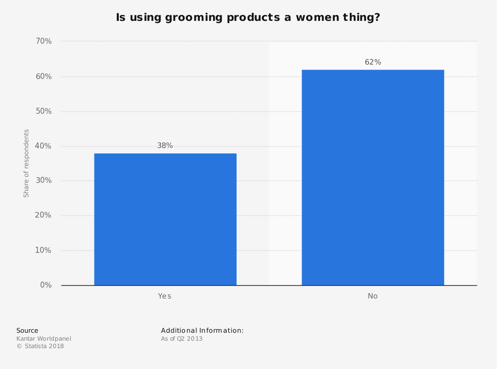 Statistic: Is using grooming products a women thing? | Statista