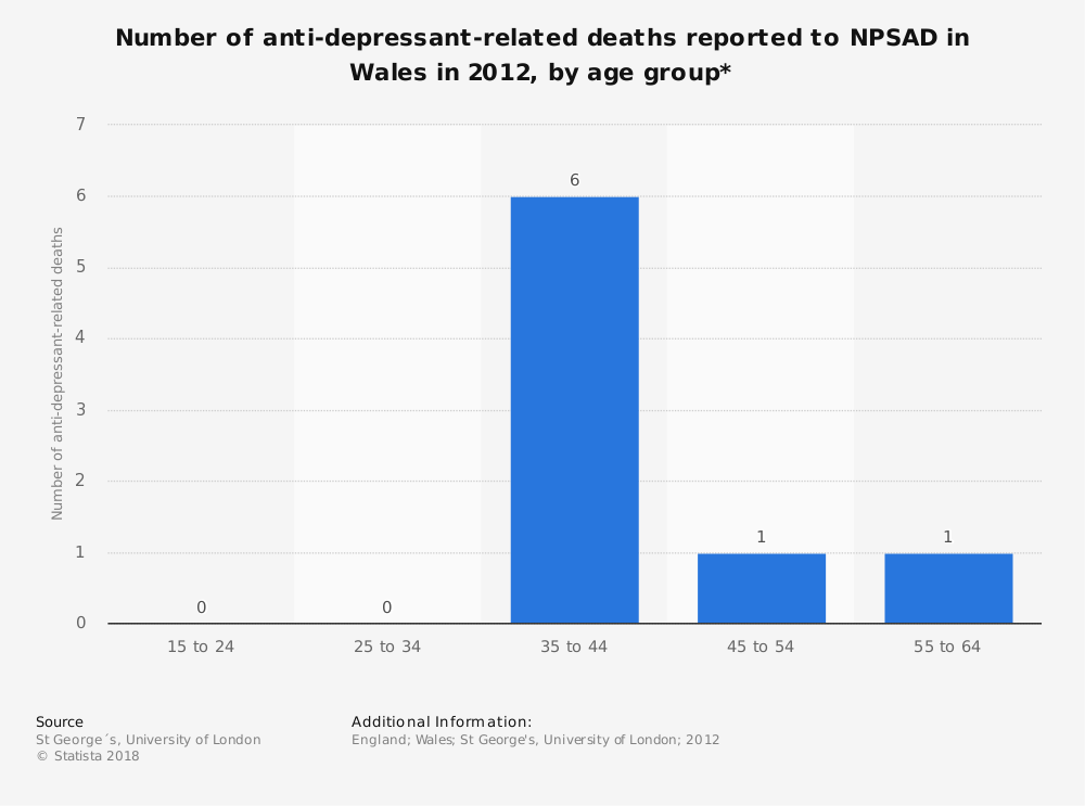 Statistic: Number of anti-depressant-related deaths reported to NPSAD in Wales in 2012, by age group* | Statista