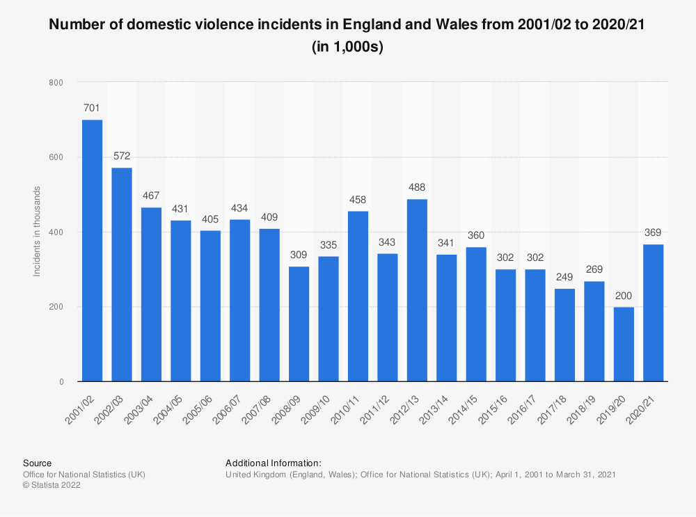 Statistic: Number of domestic violence incidents in England and Wales from 2001/02 to 2020/21 (in 1,000s) | Statista
