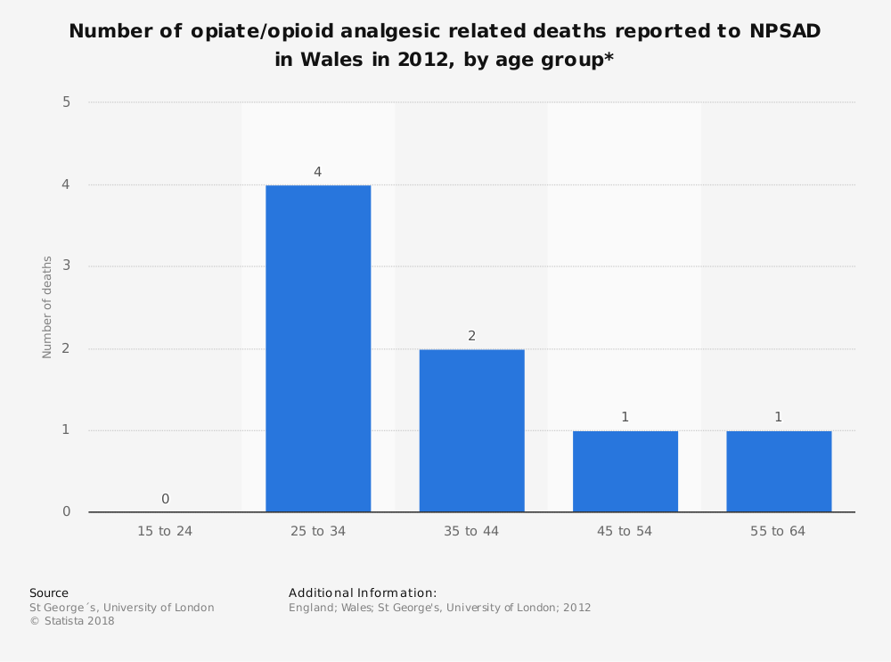 Statistic: Number of opiate/opioid analgesic related deaths reported to NPSAD in Wales in 2012, by age group* | Statista