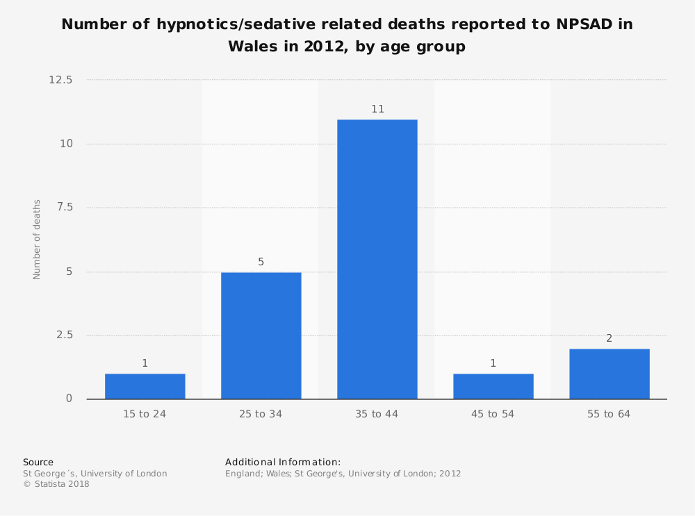 Statistic: Number of hypnotics/sedative related deaths reported to NPSAD in Wales in 2012, by age group | Statista