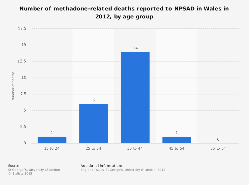 Statistic: Number of methadone-related deaths reported to NPSAD in Wales in 2012, by age group | Statista