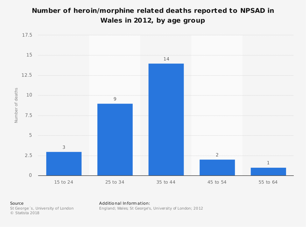 Statistic: Number of heroin/morphine related deaths reported to NPSAD in Wales in 2012, by age group | Statista