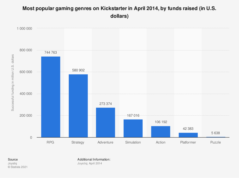 Statistic: Most popular gaming genres on Kickstarter in April 2014, by funds raised (in U.S. dollars) | Statista