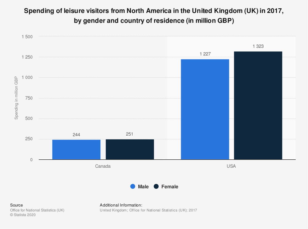 Statistic: Spending of leisure visitors from North America in the United Kingdom (UK) in 2017, by gender and country of residence (in million GBP) | Statista
