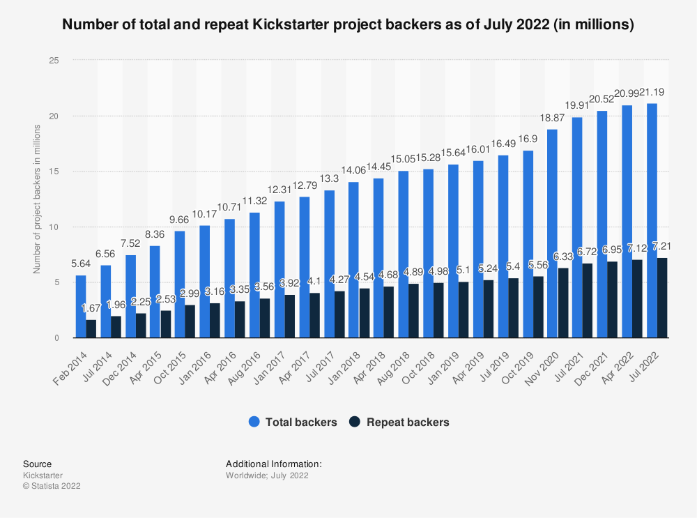 Statistic: Number of total and repeat Kickstarter project backers as of January 2018 (in millions) | Statista