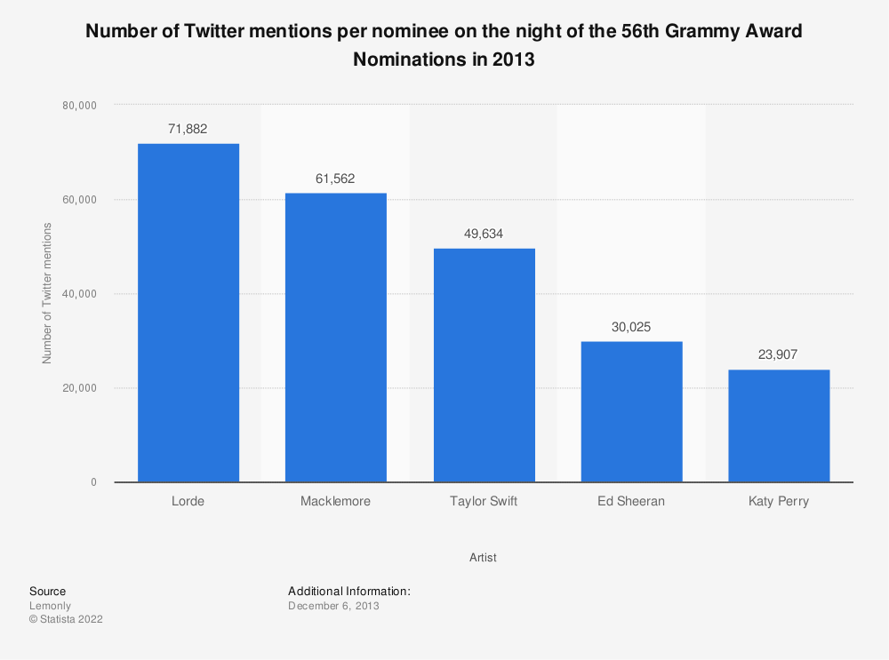 Statistic: Number of Twitter mentions per nominee on the night of the 56th Grammy Award Nominations in 2013 | Statista