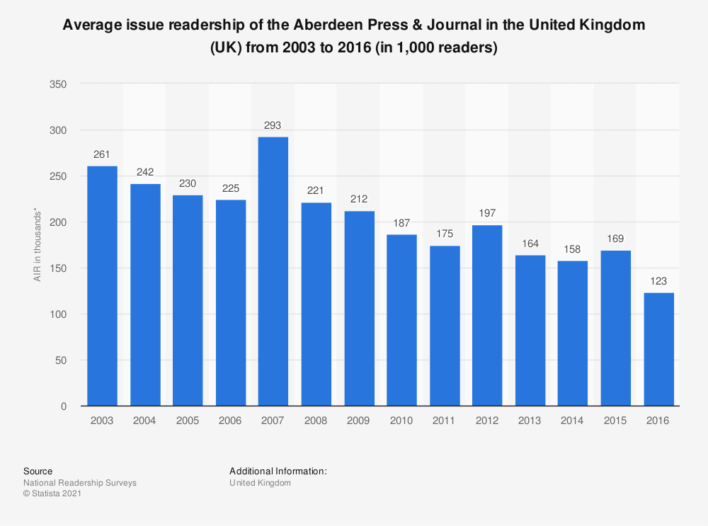 Statistic: Average issue readership of the Aberdeen Press & Journal in the United Kingdom (UK) from 2003 to 2016 (in 1,000 readers) | Statista