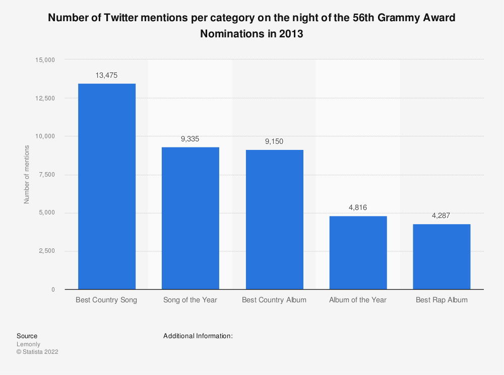 Statistic: Number of Twitter mentions per category on the night of the 56th Grammy Award Nominations in 2013 | Statista