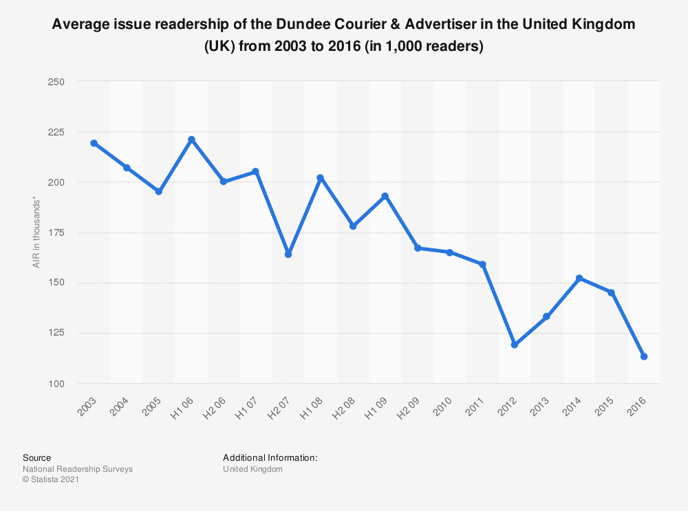 Statistic: Average issue readership of the Dundee Courier & Advertiser in the United Kingdom (UK) from 2003 to 2016 (in 1,000 readers) | Statista