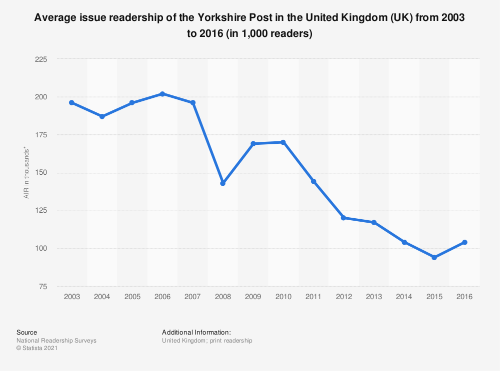 Statistic: Average issue readership of the Yorkshire Post in the United Kingdom (UK) from 2003 to 2016 (in 1,000 readers) | Statista