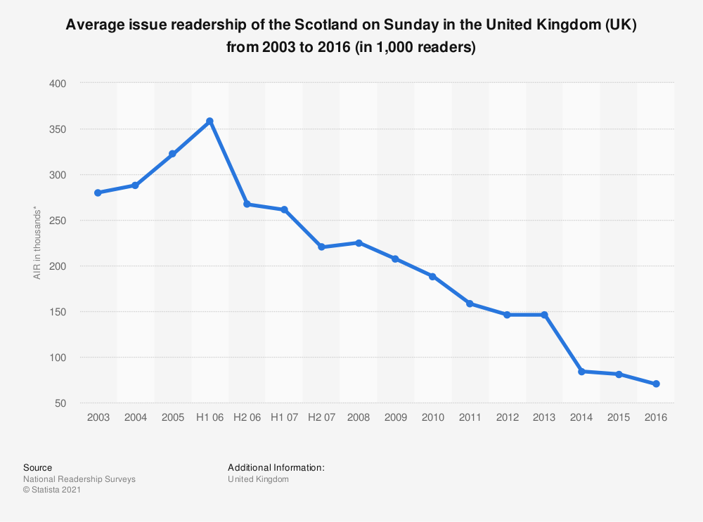 Statistic: Average issue readership of the Scotland on Sunday in the United Kingdom (UK) from 2003 to 2016 (in 1,000 readers) | Statista