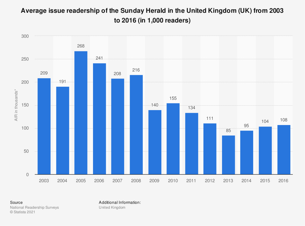 Statistic: Average issue readership of the Sunday Herald in the United Kingdom (UK) from 2003 to 2016 (in 1,000 readers) | Statista