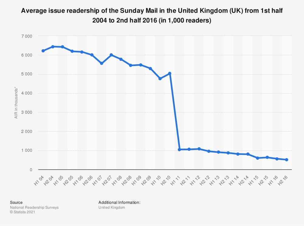 Statistic: Average issue readership of the Sunday Mail in the United Kingdom (UK) from 1st half 2004 to 2nd half 2016 (in 1,000 readers) | Statista