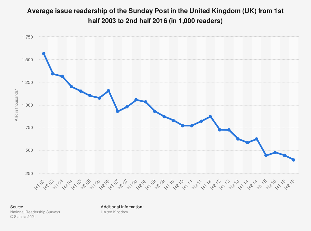 Statistic: Average issue readership of the Sunday Post in the United Kingdom (UK) from 1st half 2003 to 2nd half 2016 (in 1,000 readers) | Statista