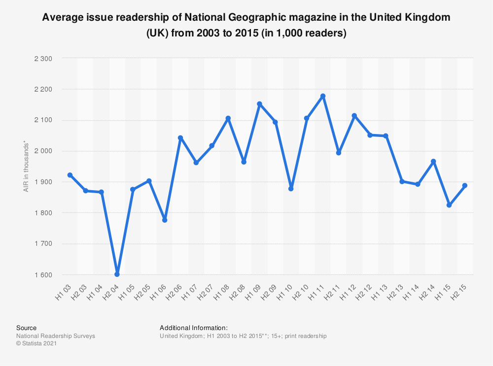 Statistic: Average issue readership of National Geographic magazine in the United Kingdom (UK) from 2003 to 2015 (in 1,000 readers) | Statista