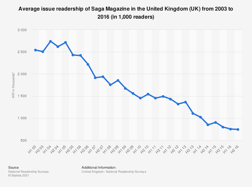 Statistic: Average issue readership of Saga Magazine in the United Kingdom (UK) from 2003 to 2016 (in 1,000 readers) | Statista