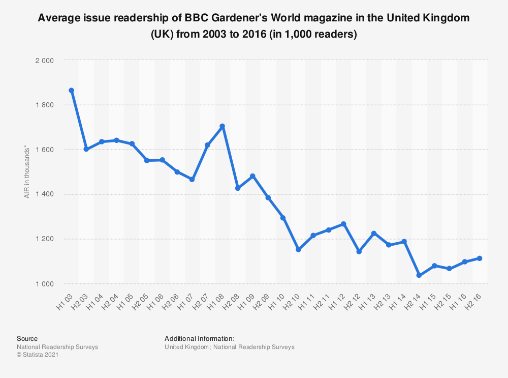 Statistic: Average issue readership of BBC Gardener's World magazine in the United Kingdom (UK) from 2003 to 2016 (in 1,000 readers) | Statista