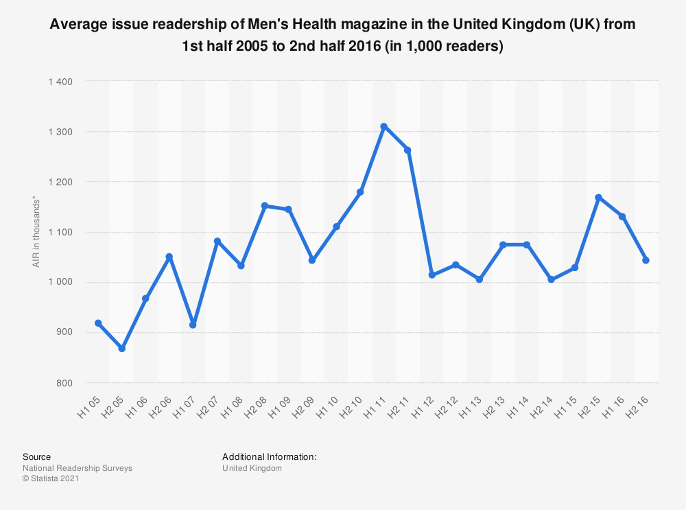 Statistic: Average issue readership of Men's Health magazine in the United Kingdom (UK) from 1st half 2005 to 2nd half 2016 (in 1,000 readers) | Statista