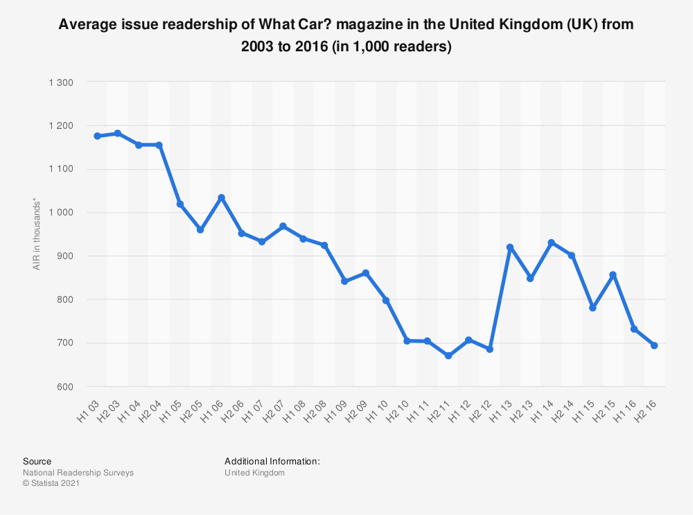 Statistic: Average issue readership of What Car? magazine in the United Kingdom (UK) from 2003 to 2016 (in 1,000 readers) | Statista