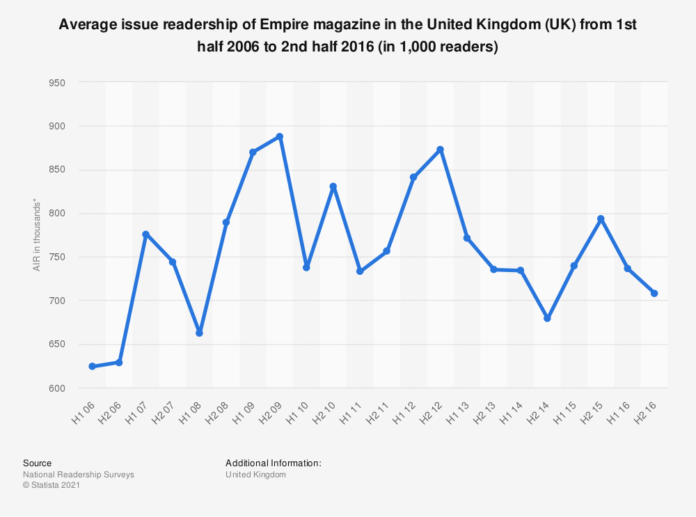 Statistic: Average issue readership of Empire magazine in the United Kingdom (UK) from 1st half 2006 to 2nd half 2016 (in 1,000 readers) | Statista