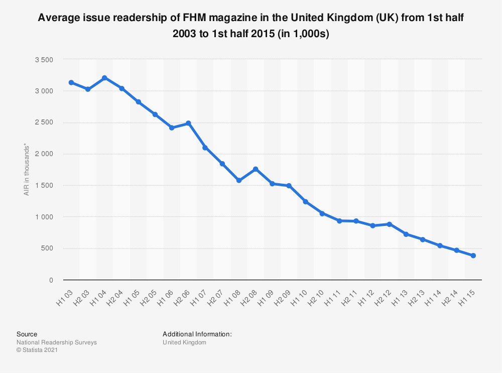 Statistic: Average issue readership of FHM magazine in the United Kingdom (UK) from 1st half 2003 to 1st half 2015 (in 1,000s) | Statista