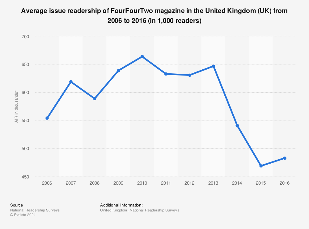 Statistic: Average issue readership of FourFourTwo magazine in the United Kingdom (UK) from 2006 to 2016 (in 1,000 readers) | Statista