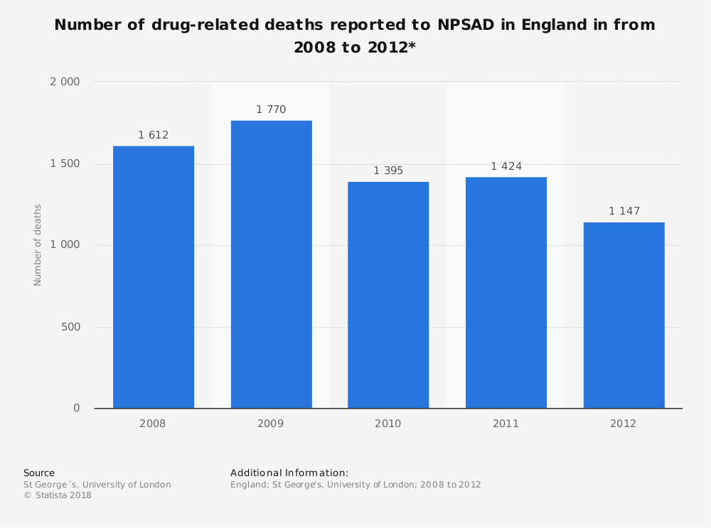 Statistic: Number of drug-related deaths reported to NPSAD in England in from 2008 to 2012* | Statista