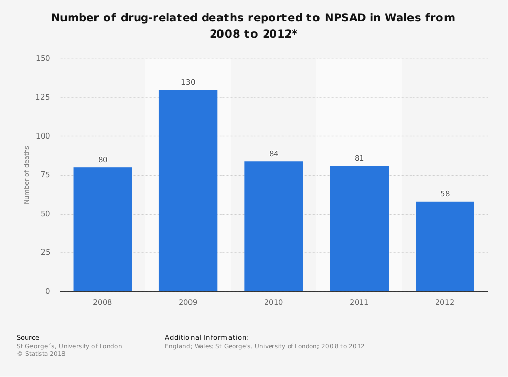Statistic: Number of drug-related deaths reported to NPSAD in Wales from 2008 to 2012* | Statista