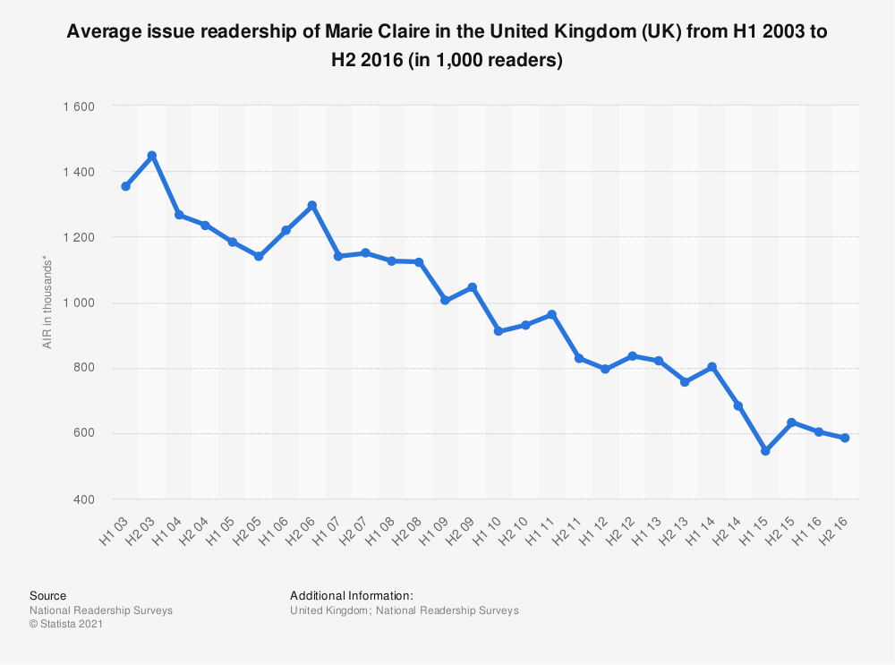 Statistic: Average issue readership of Marie Claire in the United Kingdom (UK) from H1 2003 to H2 2016 (in 1,000 readers)  | Statista
