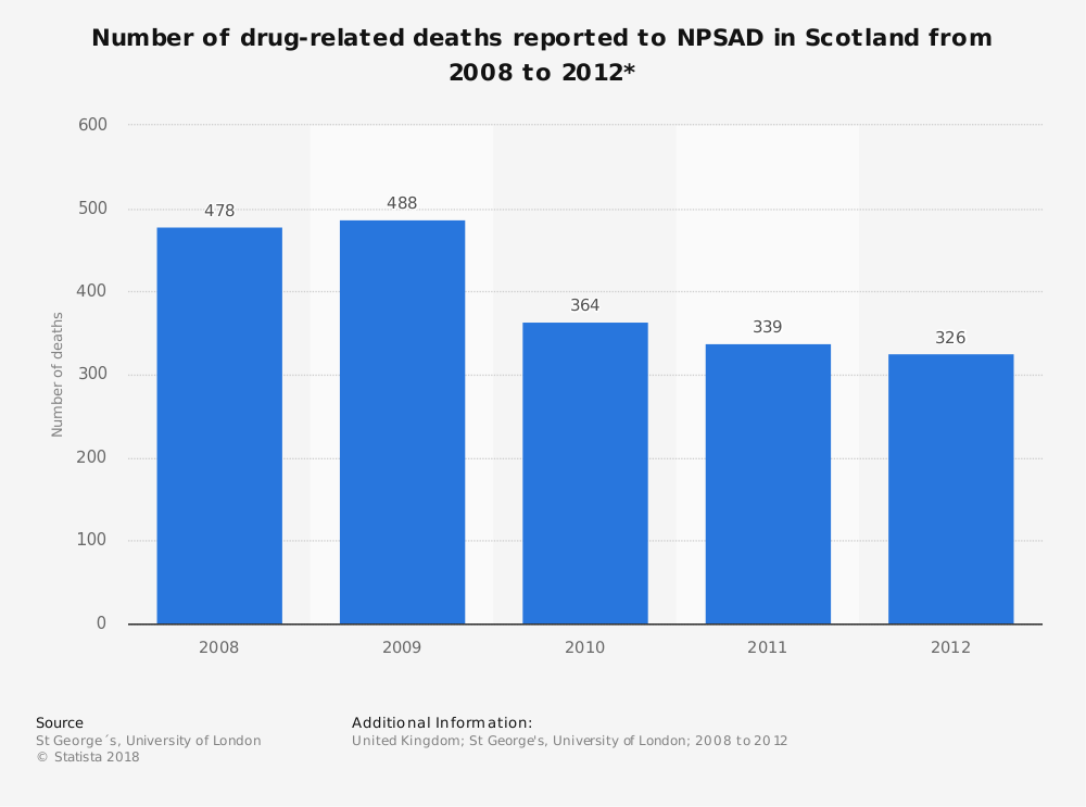 Statistic: Number of drug-related deaths reported to NPSAD in Scotland from 2008 to 2012* | Statista