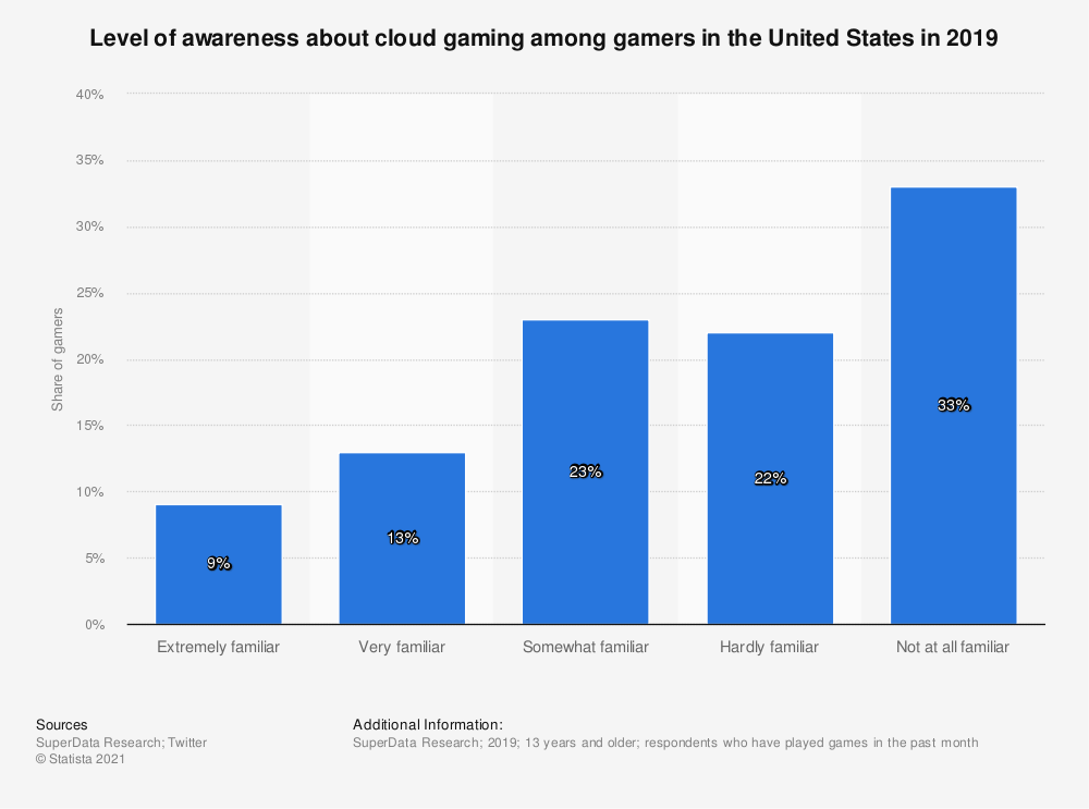 Statistic: Level of awareness about cloud gaming among gamers in the United States in 2019 | Statista