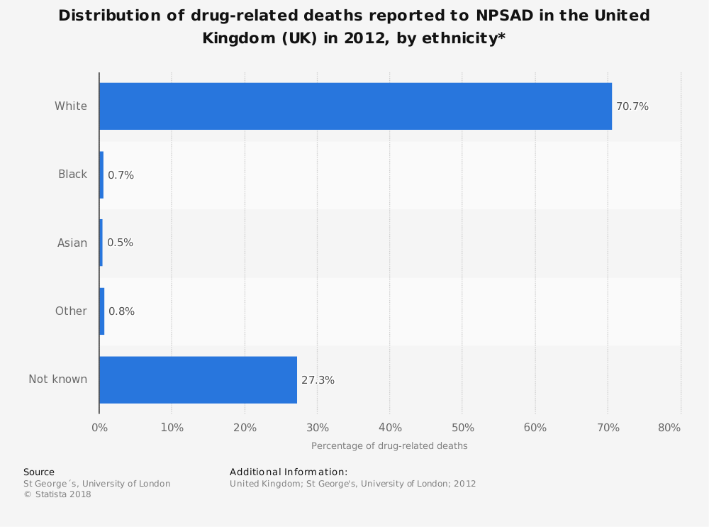 Statistic: Distribution of drug-related deaths reported to NPSAD in the United Kingdom (UK) in 2012, by ethnicity* | Statista