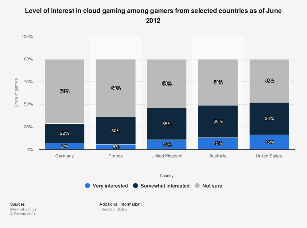 Statistic: Level of interest in cloud gaming among gamers from selected countries as of June 2012 | Statista