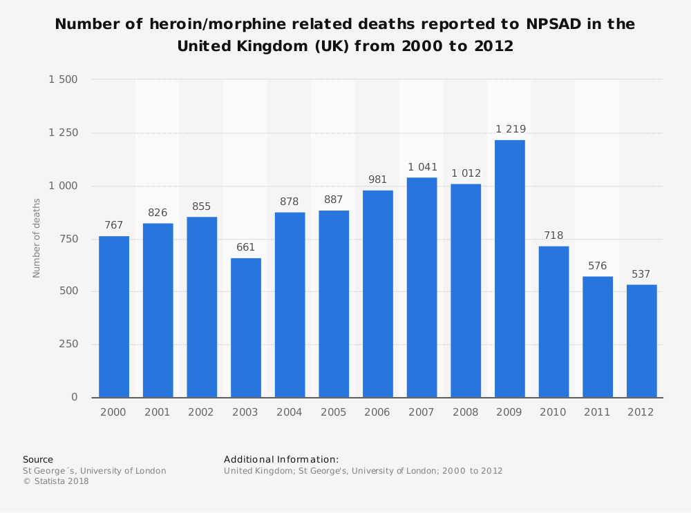Statistic: Number of heroin/morphine related deaths reported to NPSAD in the United Kingdom (UK) from 2000 to 2012 | Statista