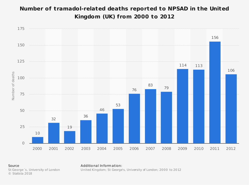 Statistic: Number of tramadol-related deaths reported to NPSAD in the United Kingdom (UK) from 2000 to 2012 | Statista